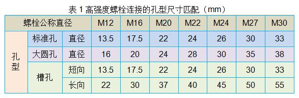 中美标准钢结构节点螺栓连接孔型尺寸匹配对比_1