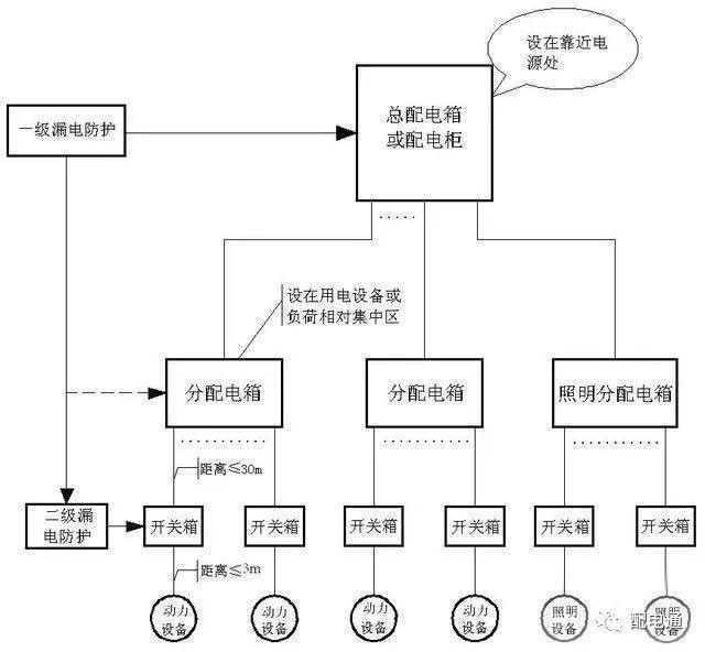 临时施工配电箱分类及作用