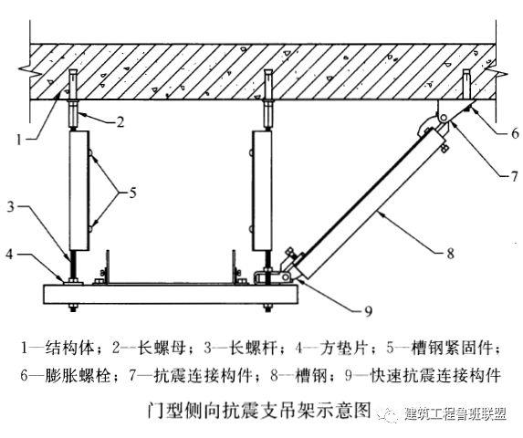 抗震支吊架:建筑机电工程新重点!_7