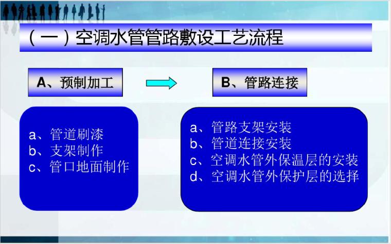 暖通施工工艺、管理规范及注意要点---讲义_3