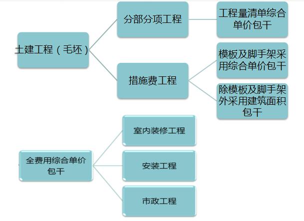 [碧桂园]工程造价全过程预算管理和结算管理(土建工程,共75页)
