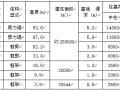 武汉芷岸龙庭小区岩土工程勘察报告