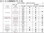 设计阶段、施工阶段-BIM应用软件汇总