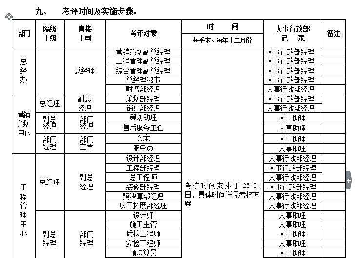 某房地产公司管理制度手册(138页)_3