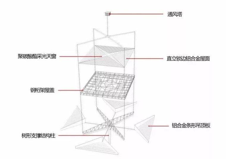 结构单元体与空间塑造,从国内几个高铁站的设计说起_9