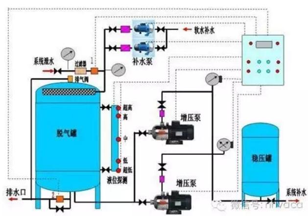 暖通空调系统定压补水装置的选用_2