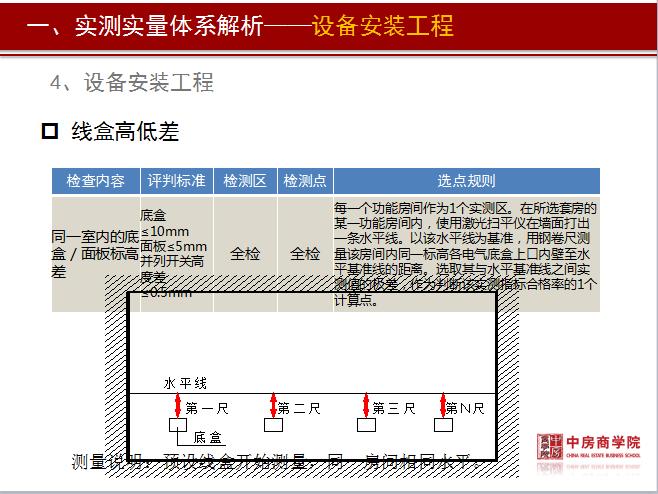 标杆房地产实测实量管理精细化培训资料(附图丰富,146页)_7