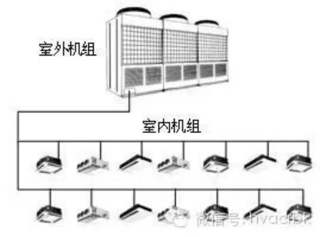 upvc管道施工技术交底资料下载-多联机空调工程施工技术浅析