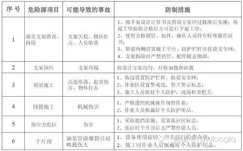 [标准化]桥梁工程施工安全标准化图文详解(下)
