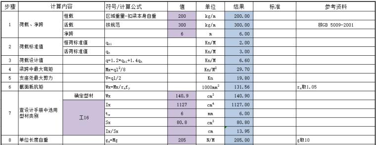 钢结构梁设计计算表格