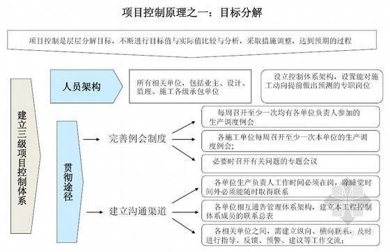 建筑项目施工成本管理体系及成本控制措施(流程图)