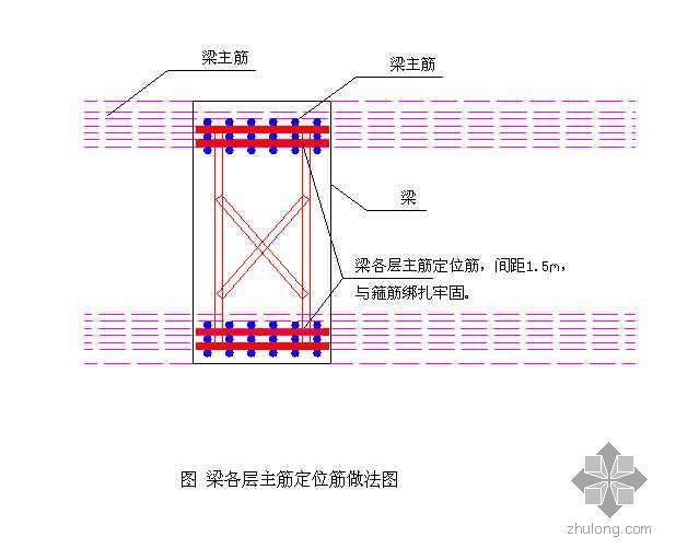 梁式转换层钢筋施工(工程案例)