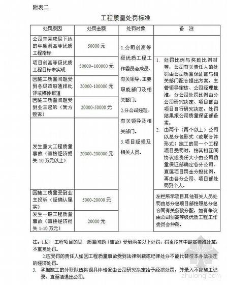 公司对项目质量考核及奖罚制度