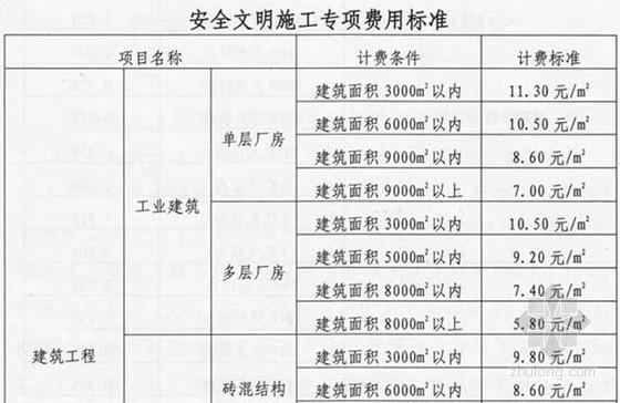 [重庆]安全文明施工措施费用计取及使用管理规定(渝建发[2010]158号)