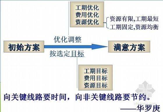 建筑工程网络计划优化基础培训讲义(PPT,91页)