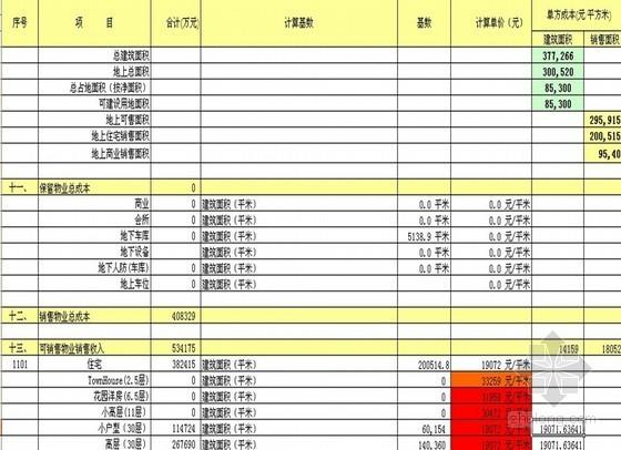 房地产开发项目可研分析静态资金测算表