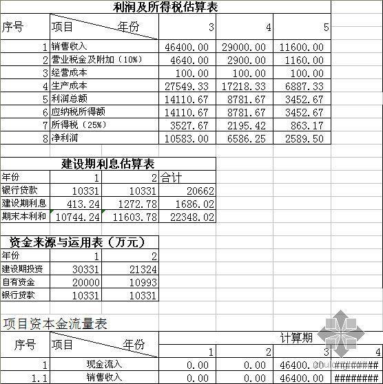 [工程经济课程设计]湖北某开发项目投资方案经济评价