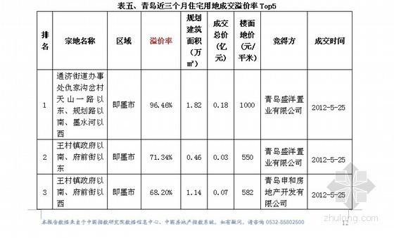 [青岛]房地产市场分析与预测报告(风险测评)
