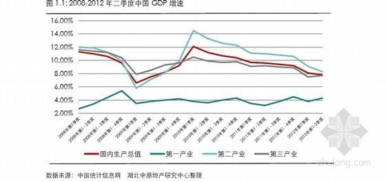 [武汉]房地产项目市场调研及营销策划分析