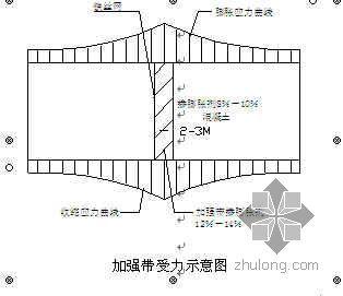 超长混凝土结构中应用间歇式或后浇式加强带的施工工法