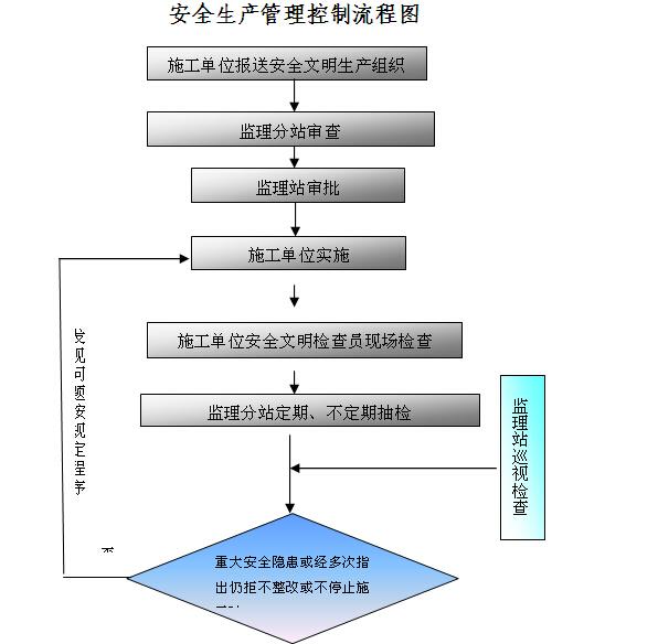 [烟台]铁路工程监理实施细则(128页)