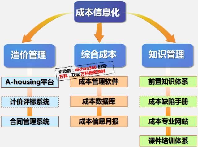 干货!中海•万科•绿城•龙湖四大房企成本管理模式大PK_39