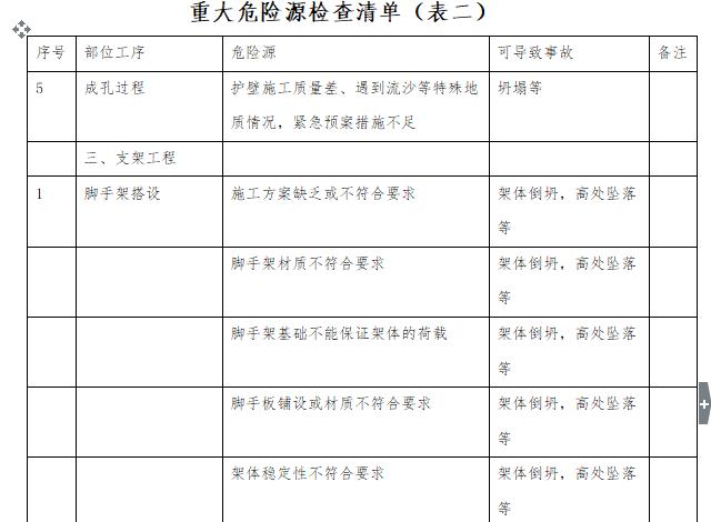 某公路收费站安全监理细则(共31页)_6