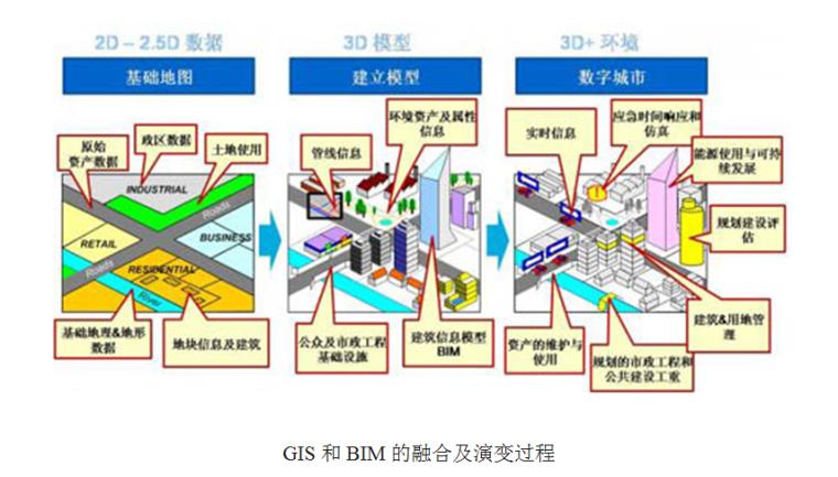 GIS结合BIM技术在数字城市中的应用