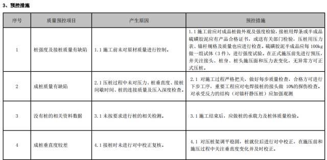 建筑工程施工工艺质量管理标准化指导手册_18