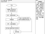 配网工程施工项目管理手册(附多图)