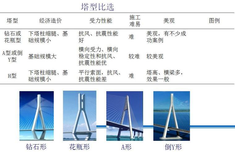 [廈門]跨海大橋主橋建造技術匯報PPT(主跨跨徑780m)