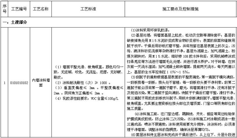 [湖南]新建110kV变电站项目管理实施规划(图文丰富)_3