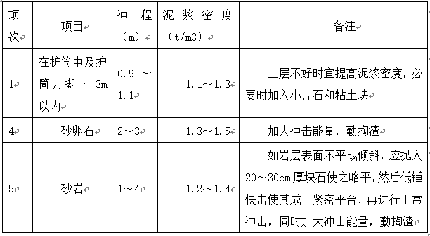 冲击成孔灌注桩施工方案Word版(共29页)_1