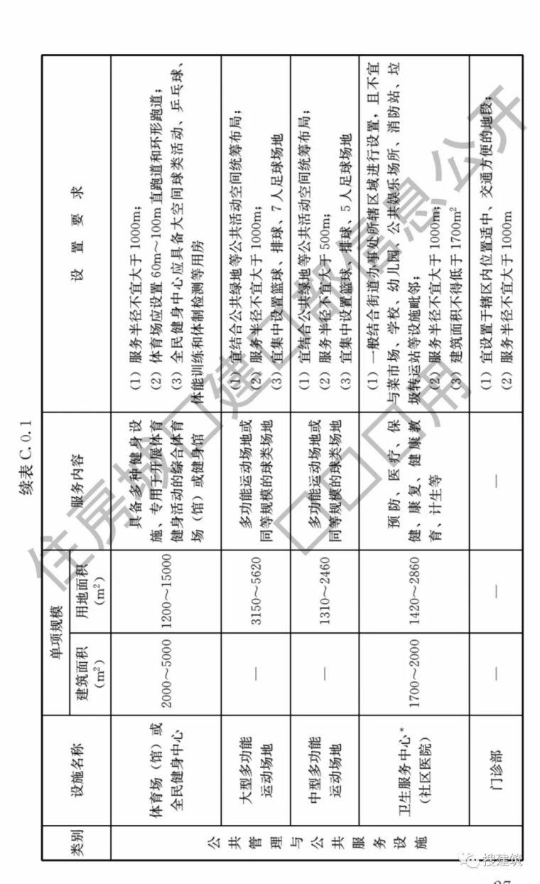 重磅!《城市居住区规划设计标准》12月1日起实施!_31