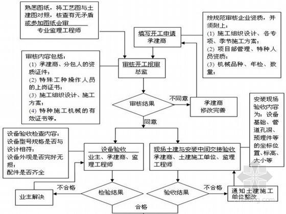设备安装工程监理实施细则60页(参考价值高)
