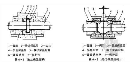 建筑给排水及机电安装工程施工技术交底(含7项交底)