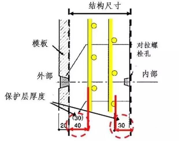 日本对混凝土保护层的控制措施,的确有一套