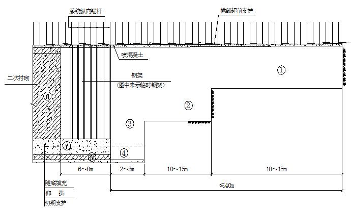 三台阶临时仰拱法工序纵断面示意图