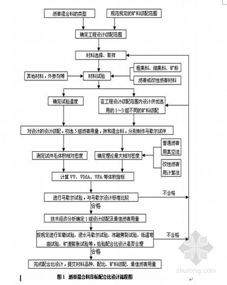 [陕西]高速公路工程沥青路面施工作业指导书