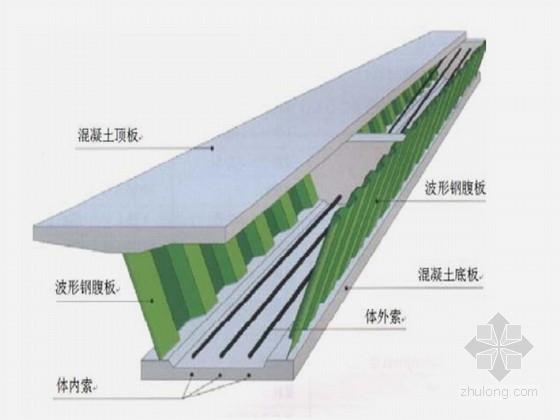 三跨波形钢腹板预应力混凝土连续箱梁桥施工图262页(集多国规范)