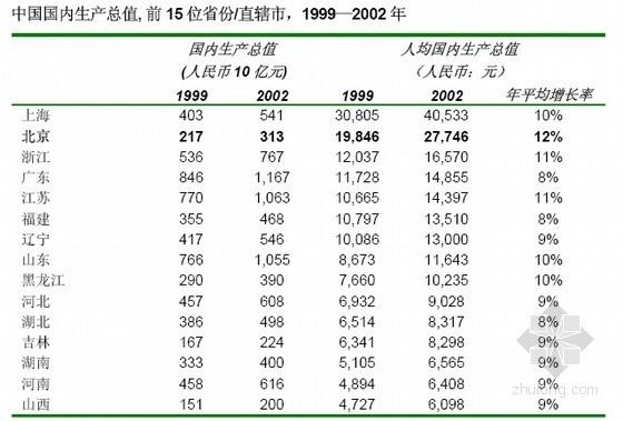 2014年酒店式公寓项目市场分析及可行性研究报告(含经营预测 投资分析)