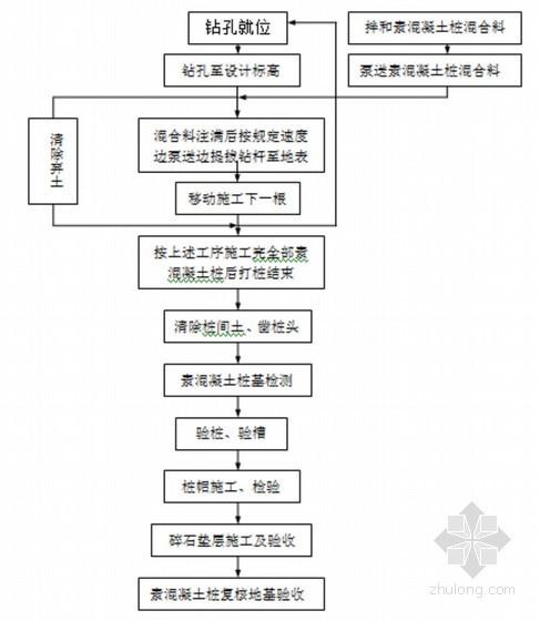 素混凝土桩地基处理施工方案(湿陷性黄土)