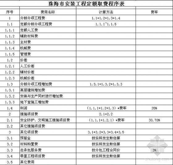 珠海市定额取费程序表(建筑装饰安装)