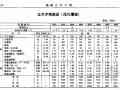 煤炭建设井巷工程消耗量定额(2007基价)含附录