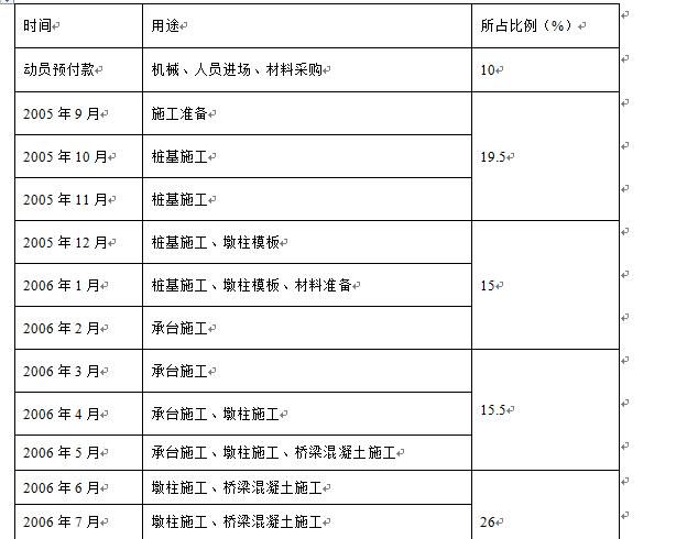 某国际机场线工程施工组织设计方案Word版(共128页)_2