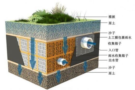 初期雨水收集池事故池常见问题与对策