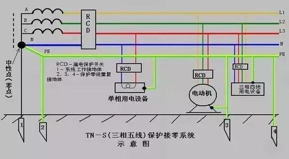 炎炎夏日,注意这5条让水利现场施工用电更安全_4