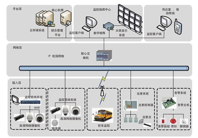 网络IP视频监控设计方案