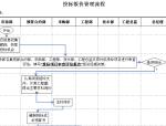 工程投标报价管理流程图