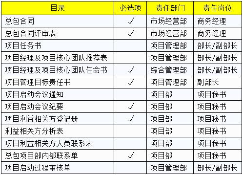 工程总承包项目实施各阶段岗位、职责分工清单来啦!